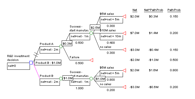 Example diagram for decision tree. Picture created and uploaded by author.