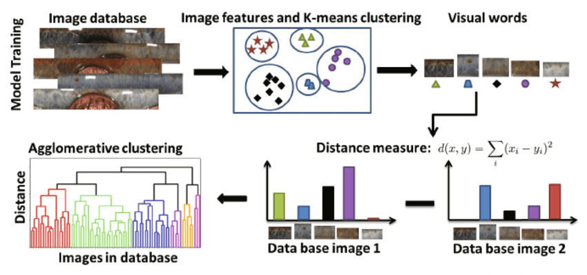 Illustration of the bag of words model for images along with the images clustering procedure