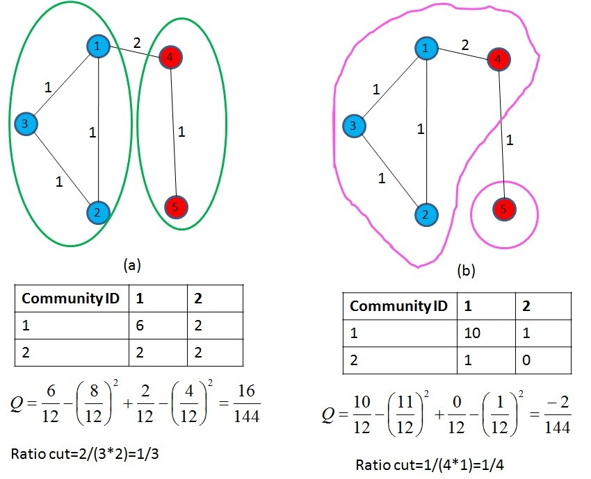 Graph_comparison